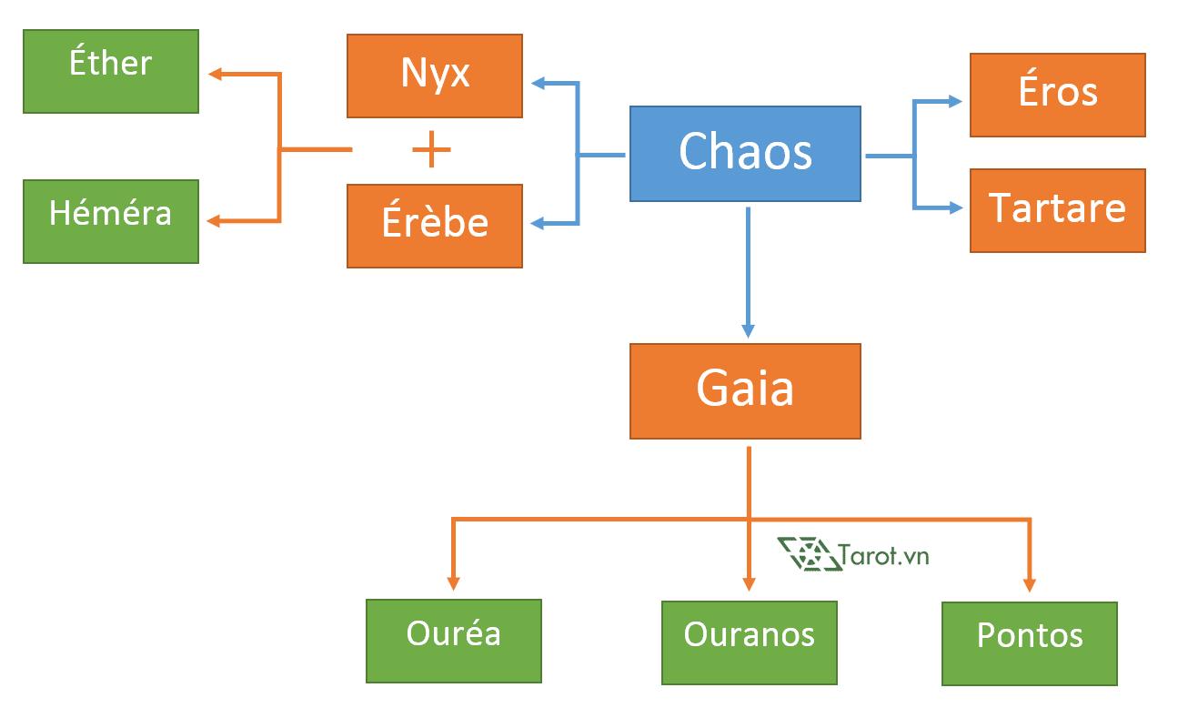 Thần Thoại Hy Lạp - Các Thần Thuở Khai Thiên Lập Địa 2
