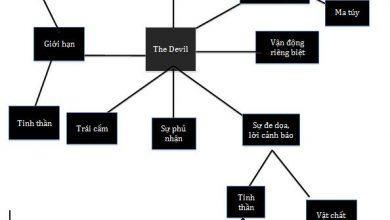 Hình Ảnh Lá Bài Số XV - Quỷ Dữ Kênh Kiến Thức Và Tri Thức